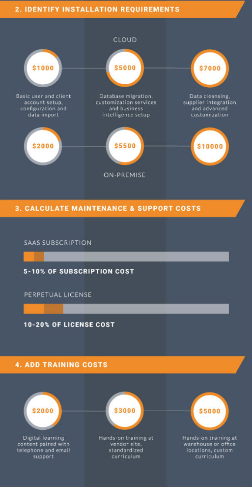 WMS implementation costs infographic