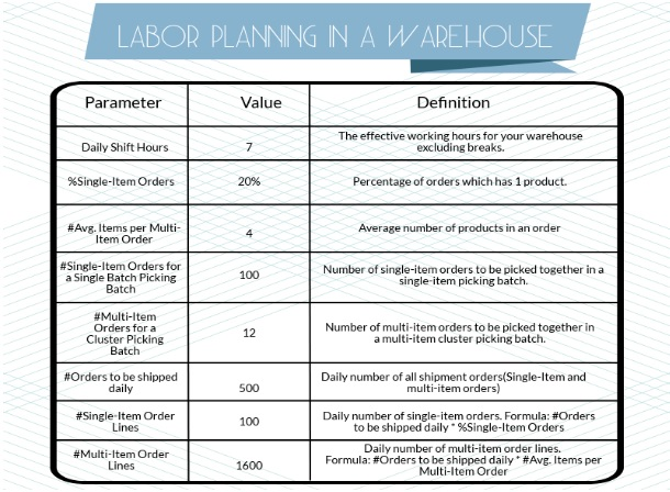 Warehouse picking and packing processes: how much labor do