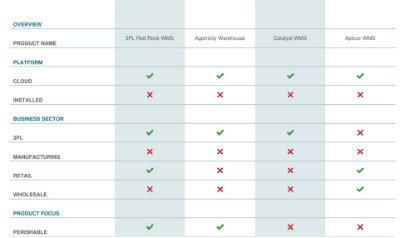 WMS Software Comparison   Compare 2019 Pricing, Features & More
